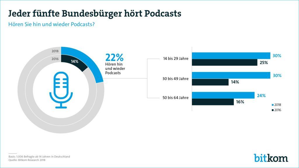 Bitkom-Podcast-Umfrage